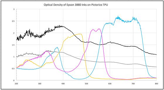 density range epson inks